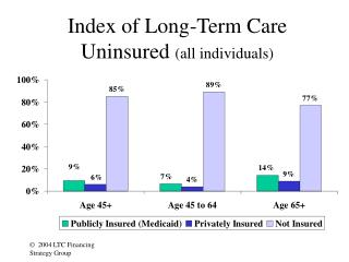 Index of Long-Term Care Uninsured  (all individuals)