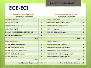 ECE-ECI