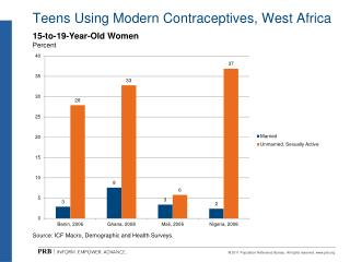 Teens Using Modern Contraceptives, West Africa