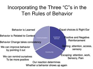 "Incorporating the Three ""C""s in the Ten Rules of Behavior"