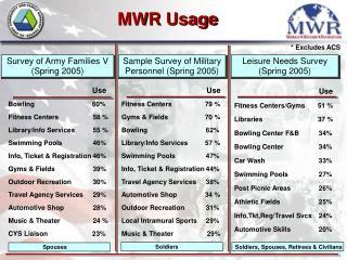 MWR Usage