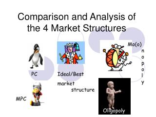 Comparison and Analysis of the 4 Market Structures