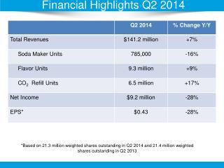 Financial  Highlights Q2 2014