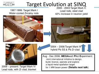 Target Evolution at SINQ