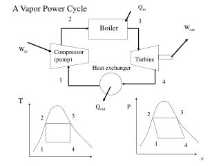 A Vapor Power Cycle
