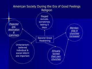 American Society During the Era of Good Feelings Religion