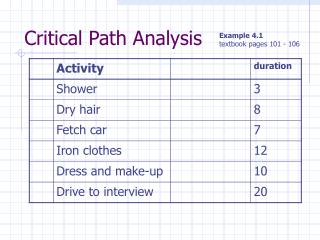 Critical Path Analysis
