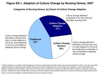 Figure ES-1. Adoption of Culture Change by Nursing Homes, 2007