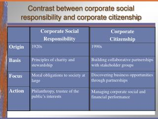 Contrast between corporate social responsibility and corporate citizenship