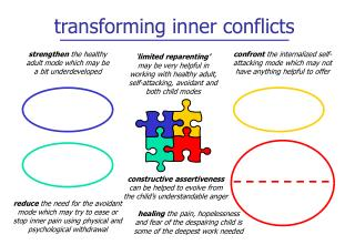 transforming inner conflicts