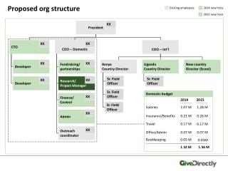Proposed org structure