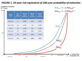 FIGURE 1. 24-year risk-equivalent of 100-year probability of extinction