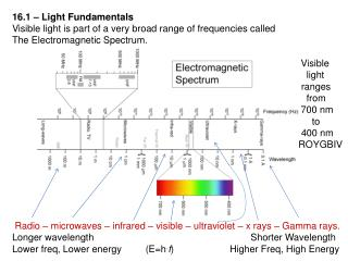 16.1 – Light Fundamentals Visible light is part of a very broad range of frequencies called