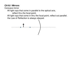 Ch18.1 Mirrors Concave mirror      All light rays that come in parallel to the optical axis,