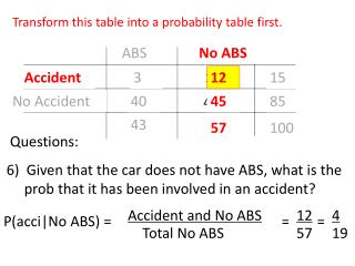 ABS               No   ABS Accident             3                   12