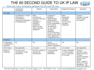 THE 60 SECOND GUIDE TO UK IP LAW