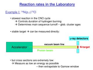 Reaction rates in the Laboratory