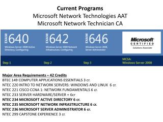 Current Programs Microsoft Network Technologies AAT Microsoft Network Technician CA