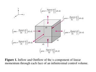 The Cauchy Equation