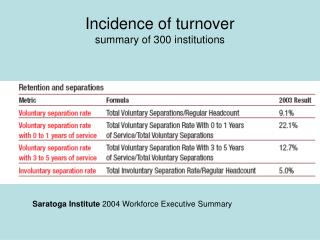 Incidence of turnover summary of 300 institutions
