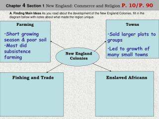 Chapter  4  Section 1 New England: Commerce and Religion P. 10/P. 90