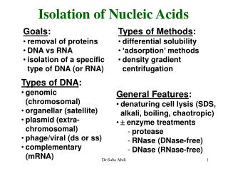 Isolation of Nucleic Acids