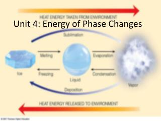 Unit 4: Energy of Phase Changes