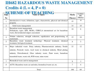 IH682 HAZARDOUS WASTE MANAGEMENT  Credits 4 (L = 4, P = 0) SCHEME OF TEACHING