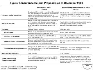 Figure  1 . Insurance Reform Proposals as of December 2009