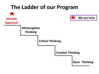 The Ladder of our Program