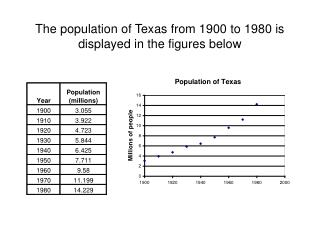 The population of Texas from 1900 to 1980 is displayed in the figures below