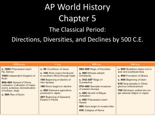 AP World History  Chapter 5