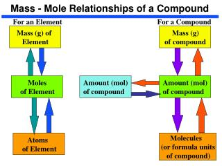 Mass - Mole Relationships of a Compound