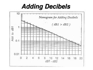 Adding Decibels