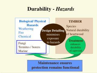Durability - Hazards