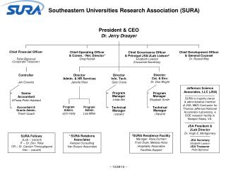 Southeastern Universities Research Association (SURA)