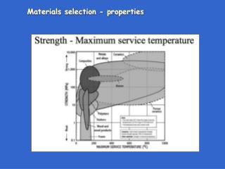Materials selection - properties