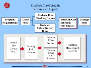 Establish Cost/Schedule Performance Impacts