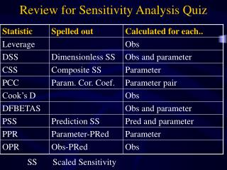 Review for Sensitivity Analysis Quiz