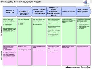 ePS Aspects In The Procurement Process