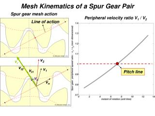 Mesh Kinematics of a Spur Gear Pair