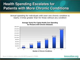 Health Spending Escalates for  Patients with More Chronic Conditions