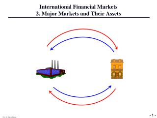 International Financial Markets 2. Major Markets and Their Assets