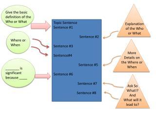 Topic Sentence Sentence #1 Sentence #2 Sentence #3 Sentence#4