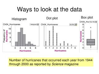 Ways to look at the data