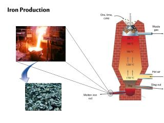 Iron Production