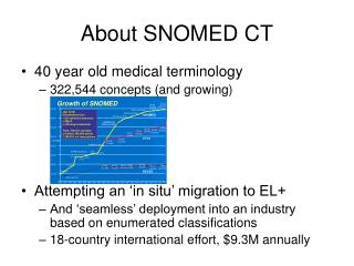 About SNOMED CT