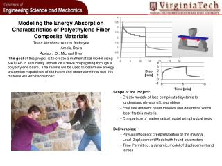 Modeling the Energy Absorption Characteristics of Polyethylene Fiber Composite Materials
