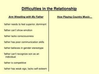 Difficulties in the Relationship
