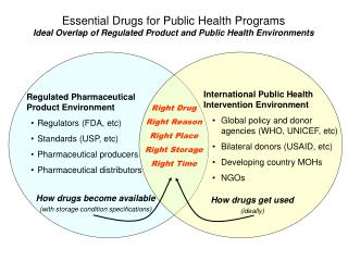 Regulated Pharmaceutical Product Environment Regulators (FDA, etc) Standards (USP, etc)